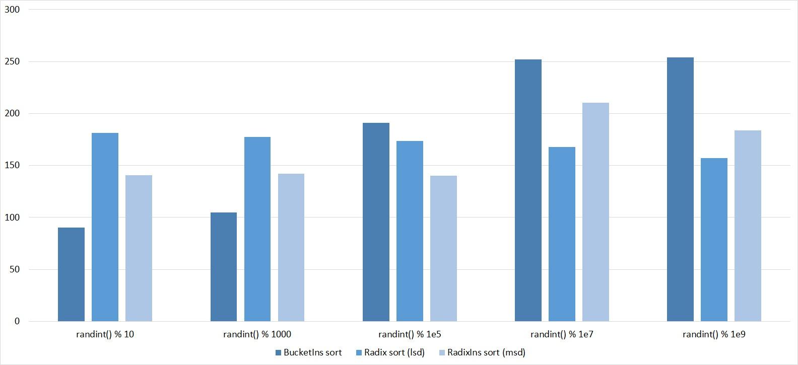 Описание алгоритмов сортировки и сравнение их производительности - 81