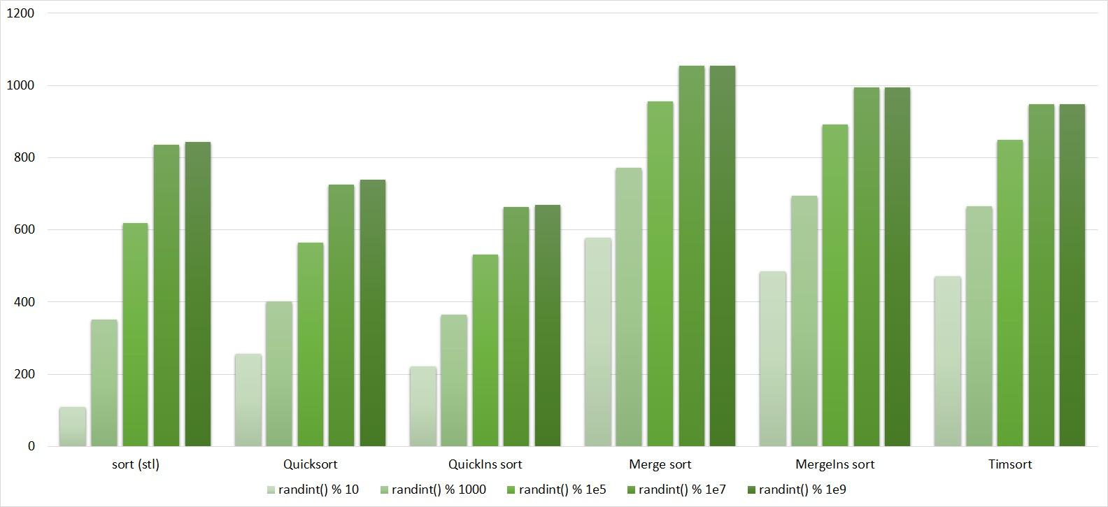 Описание алгоритмов сортировки и сравнение их производительности - 82