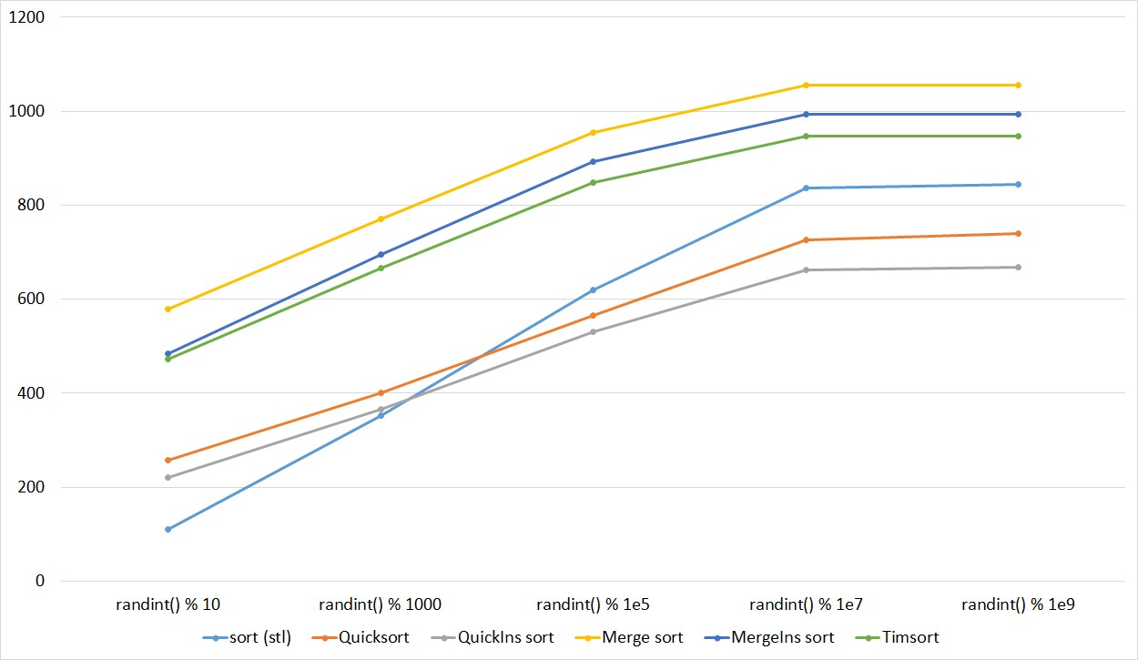 Описание алгоритмов сортировки и сравнение их производительности - 83