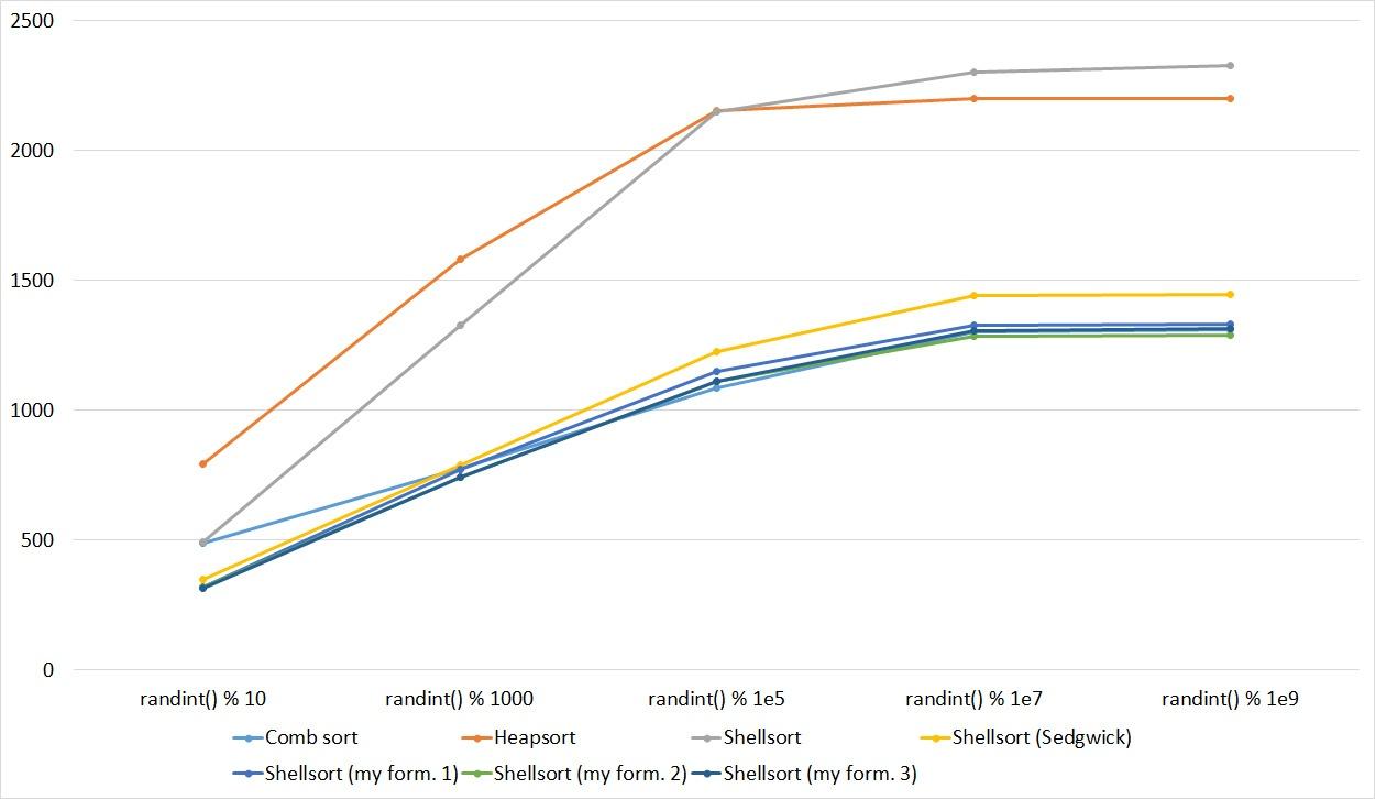 Описание алгоритмов сортировки и сравнение их производительности - 86