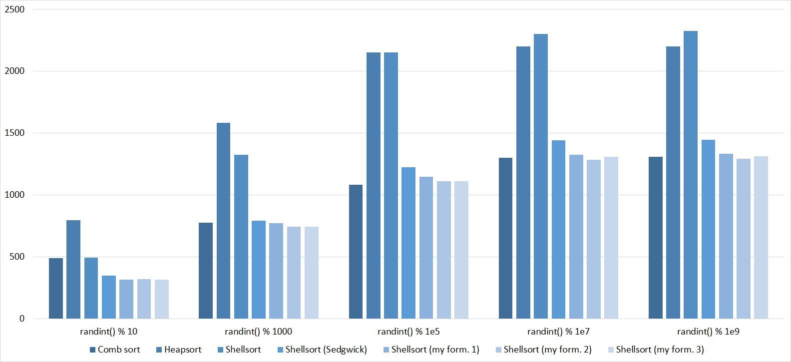 Описание алгоритмов сортировки и сравнение их производительности - 87