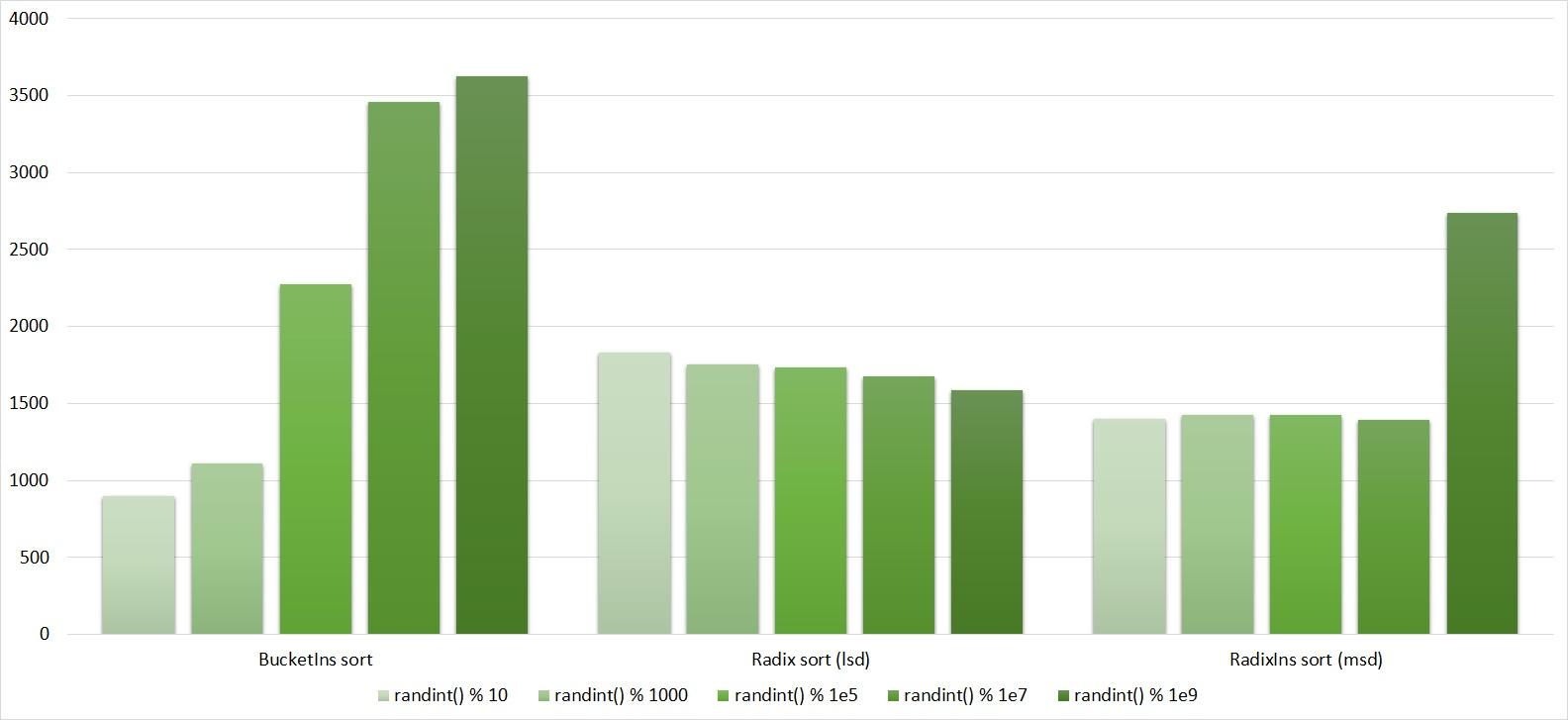 Описание алгоритмов сортировки и сравнение их производительности - 90