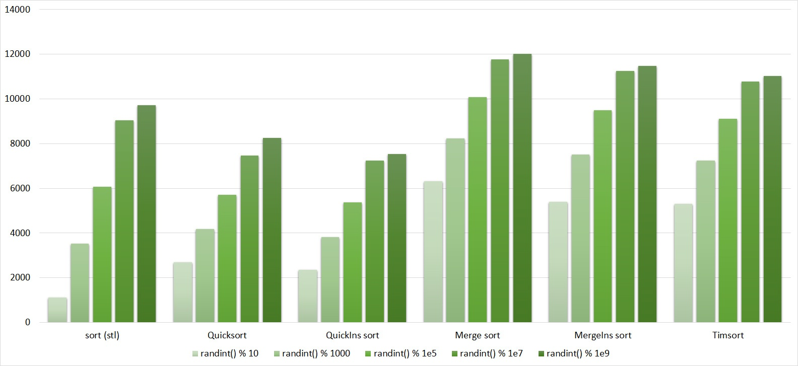Описание алгоритмов сортировки и сравнение их производительности - 93