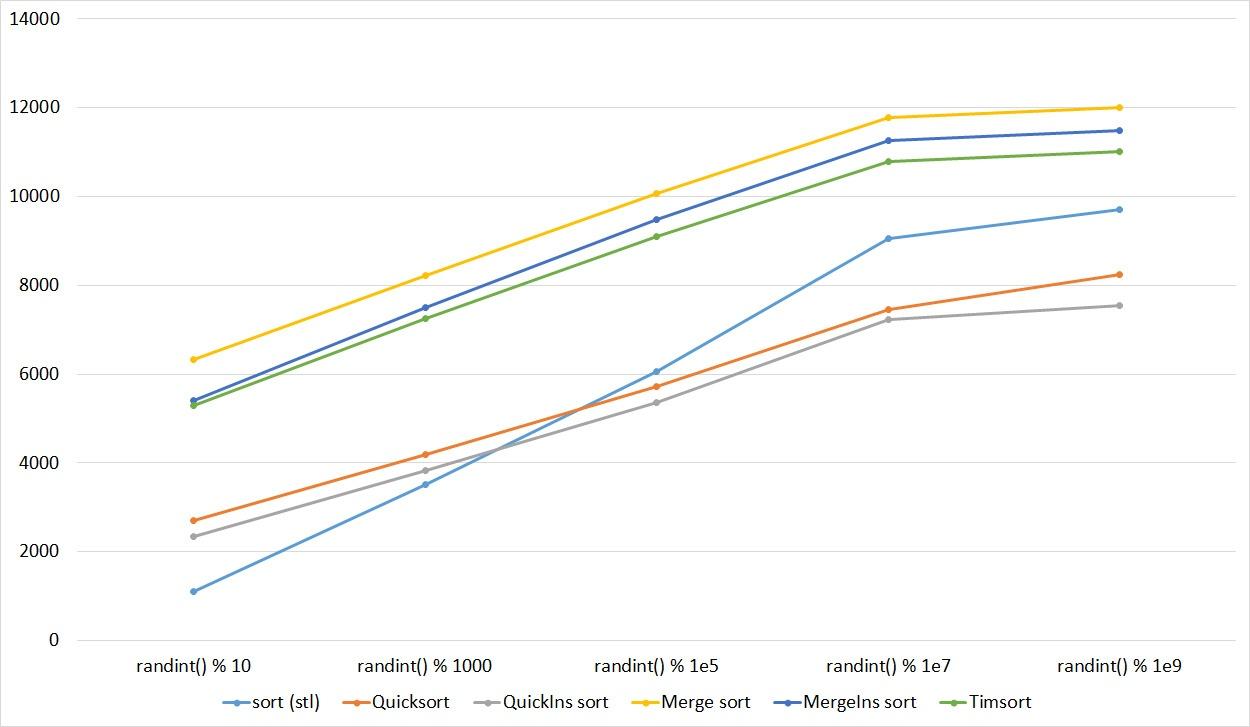 Описание алгоритмов сортировки и сравнение их производительности - 94