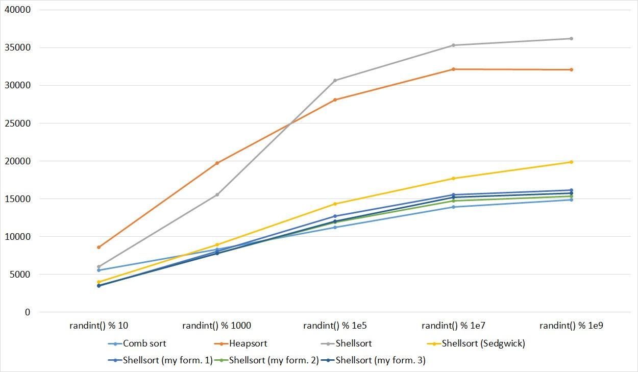 Описание алгоритмов сортировки и сравнение их производительности - 97