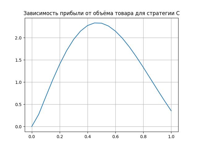 Игровая модель поведения на рынке двух конкурирующих фирм на Python - 5