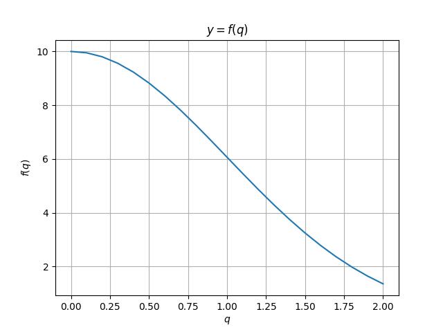 Игровая модель поведения на рынке двух конкурирующих фирм на Python - 1