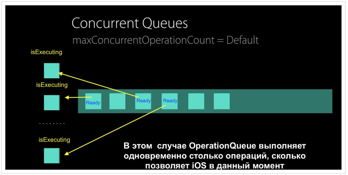 Concurrency в Swift 3 и 4. Operation и OperationQueue - 11