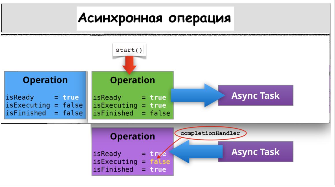 Concurrency в Swift 3 и 4. Operation и OperationQueue - 23