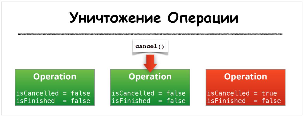 Concurrency в Swift 3 и 4. Operation и OperationQueue - 46