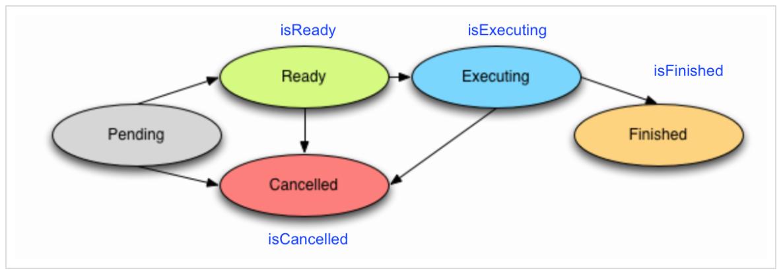 Concurrency в Swift 3 и 4. Operation и OperationQueue - 6