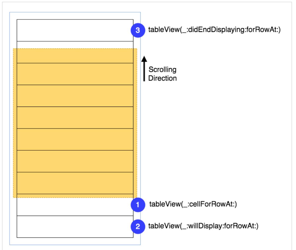 Concurrency в Swift 3 и 4. Operation и OperationQueue - 78