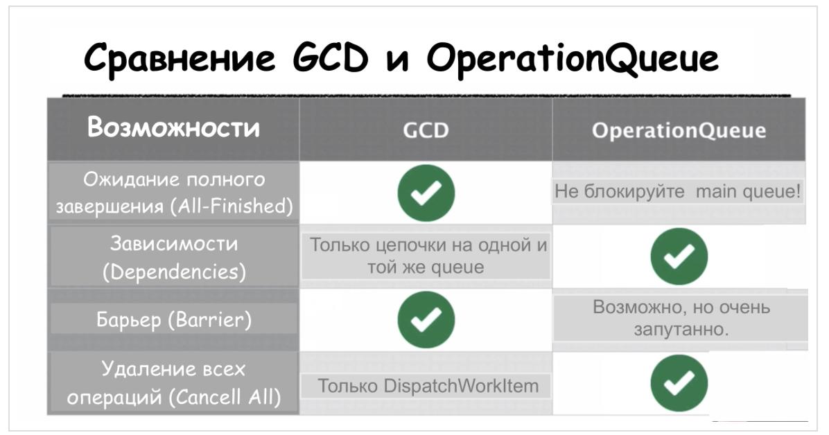 Concurrency в Swift 3 и 4. Operation и OperationQueue - 86