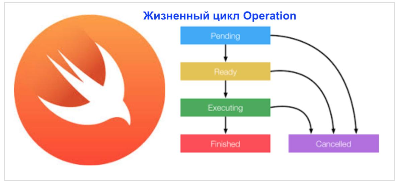 Concurrency в Swift 3 и 4. Operation и OperationQueue - 1