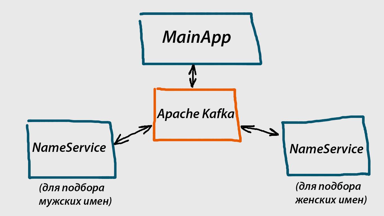 Создаем микросервисную архитектуру вместе с Apache Kafka и .NET Core 2.0 - 2