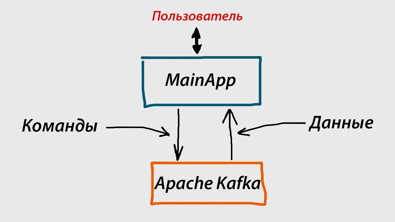 Создаем микросервисную архитектуру вместе с Apache Kafka и .NET Core 2.0 - 3