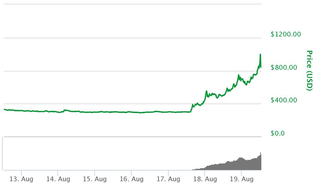 Взлет и падение Bitcoin Cash: игры на рынке криптовалют продолжаются - 2