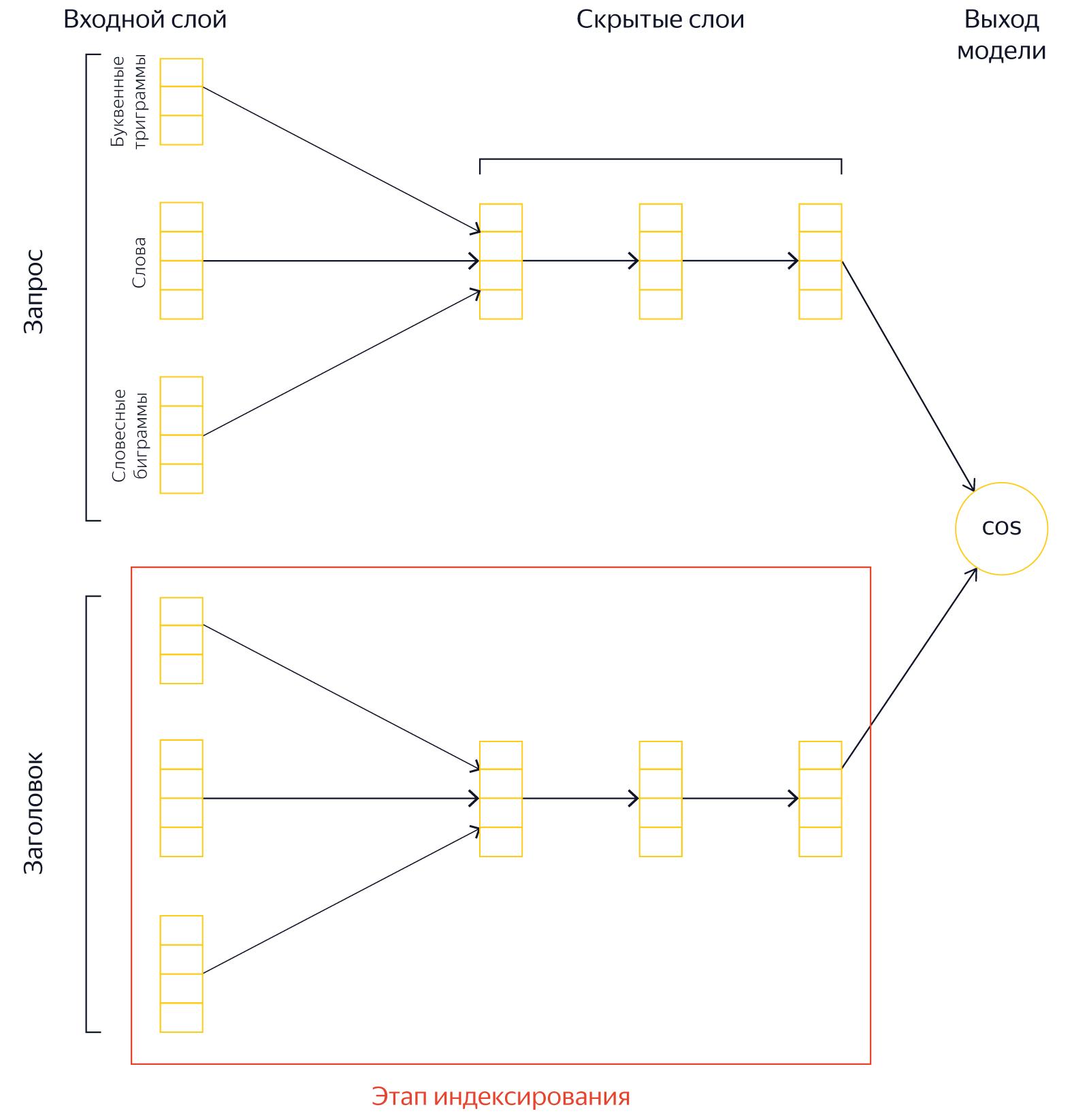Как Яндекс научил искусственный интеллект понимать смысл документов - 4