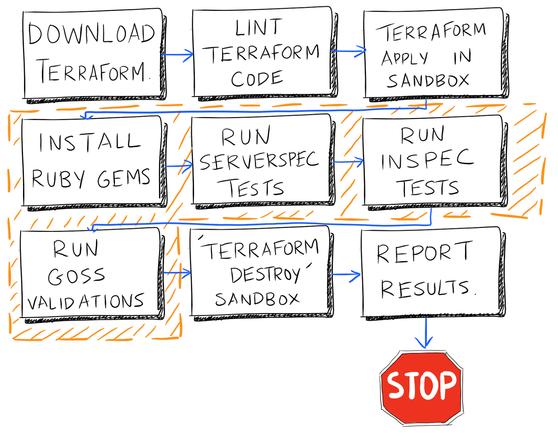 Три стратегии тестирования Terraform - 6