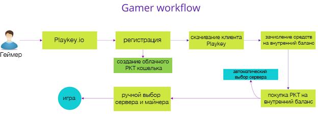 «Железо» в прокат: как устроена децентрализованная игровая платформа Playkey - 4