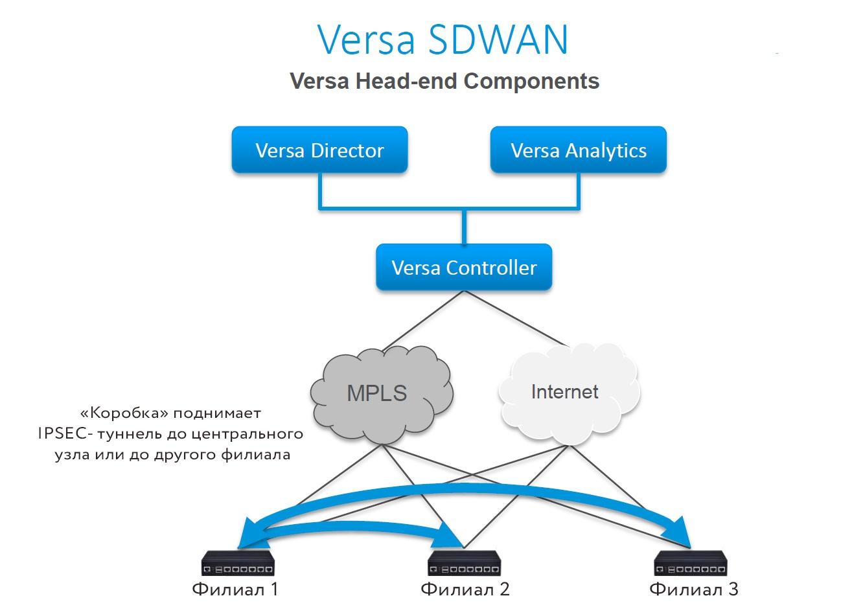 Устойчивый канал на базе кластера сотовых модемов (SD-WAN): решаем проблемы выбора маршрутов - 10