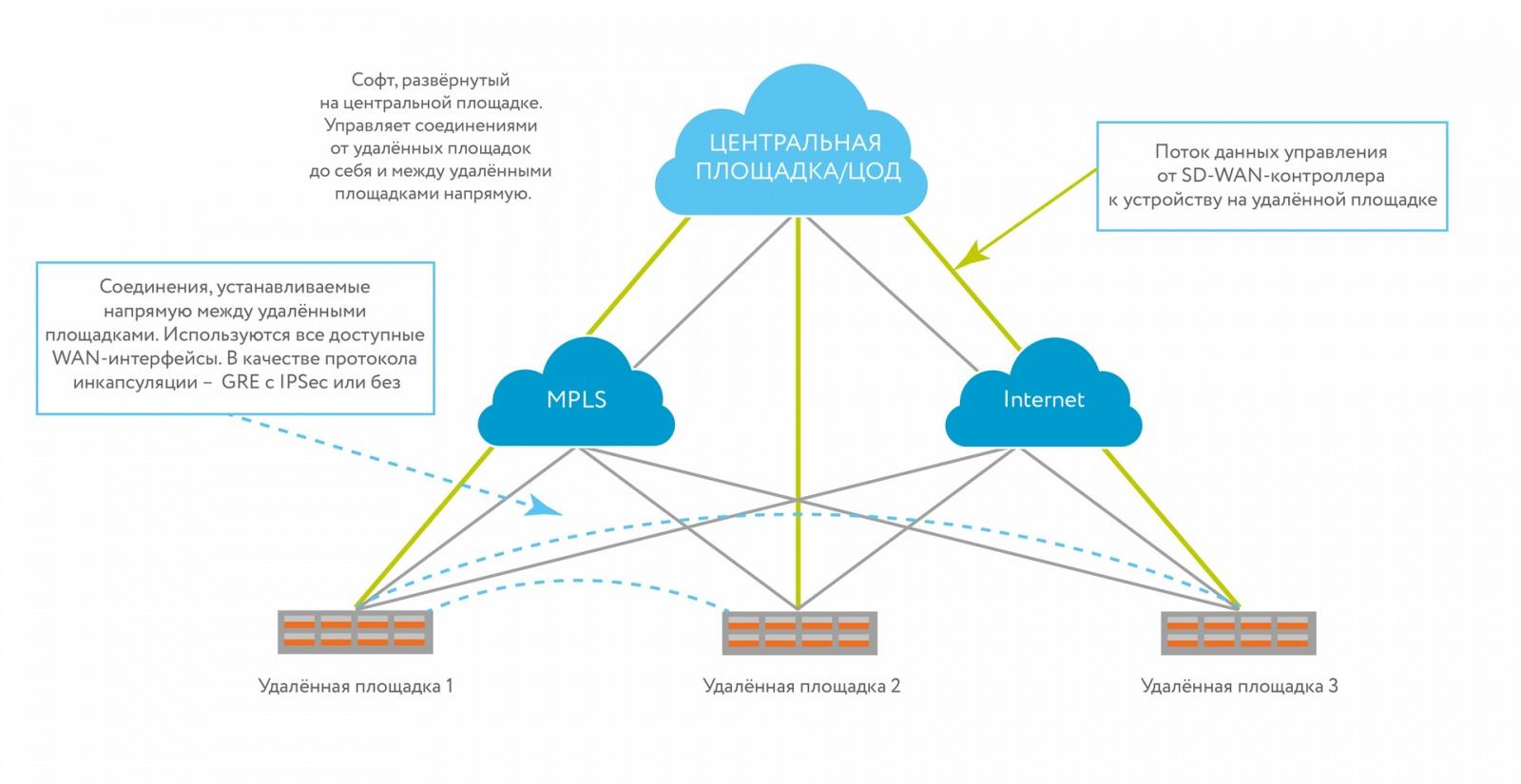 Устойчивый канал на базе кластера сотовых модемов (SD-WAN): решаем проблемы выбора маршрутов - 2