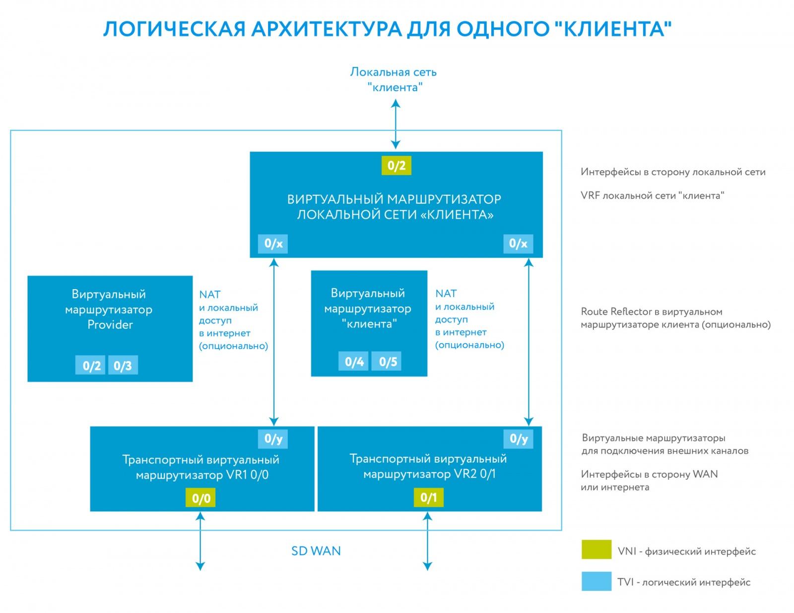 Устойчивый канал на базе кластера сотовых модемов (SD-WAN): решаем проблемы выбора маршрутов - 4