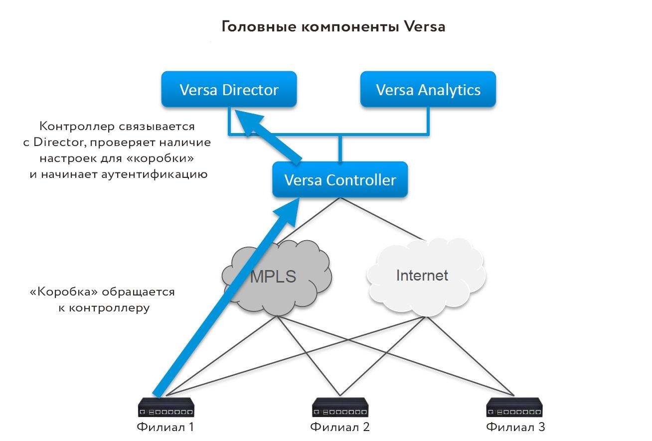 Устойчивый канал на базе кластера сотовых модемов (SD-WAN): решаем проблемы выбора маршрутов - 5