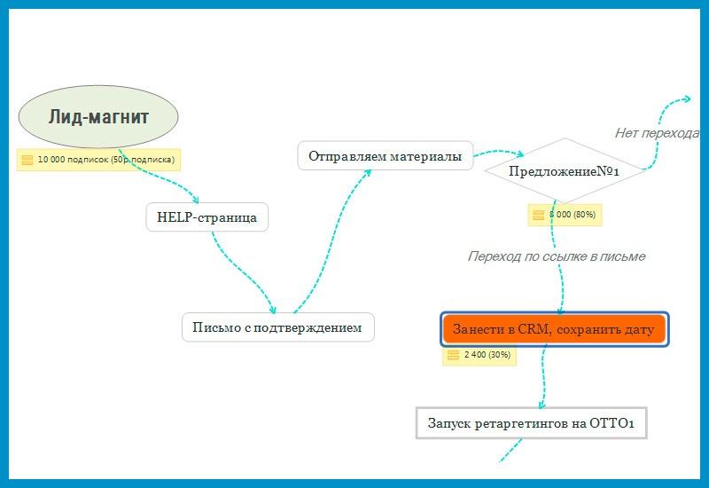 Автоматические воронки продаж: техническая реализация - 2