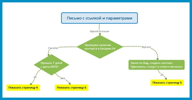 Автоматические воронки продаж: техническая реализация - 3