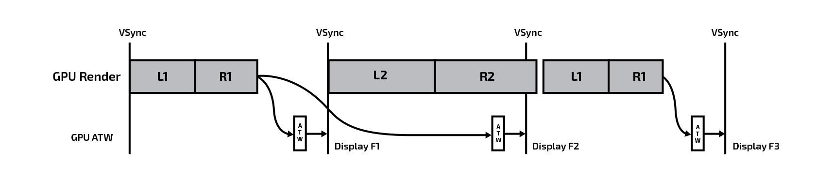 Автооптимизация виртуальной реальности или В чем разница между репроекцией, timewarp и spacewarp - 4