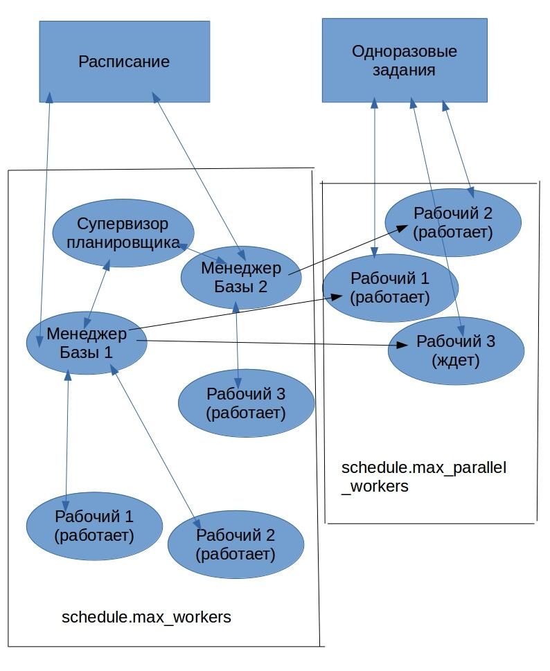Что умеет планировщик заданий в Postgres Pro - 2
