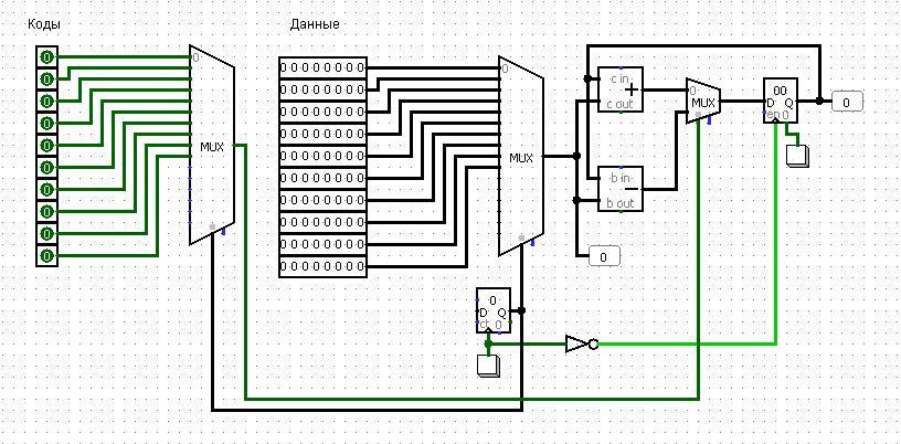 Проектирование процессора (CPU Design) Logisim - 2
