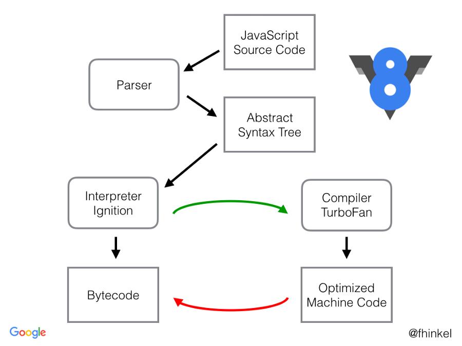 Путь к пониманию байт-кода V8 - 3