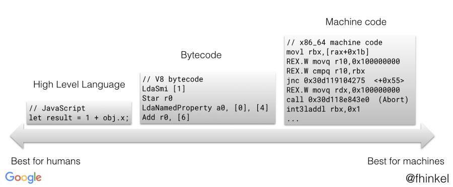 Путь к пониманию байт-кода V8 - 4