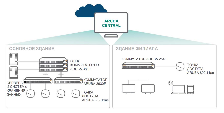 Выбор подходящего коммутатора HPE Aruba для сети предприятия малого или среднего бизнеса - 2