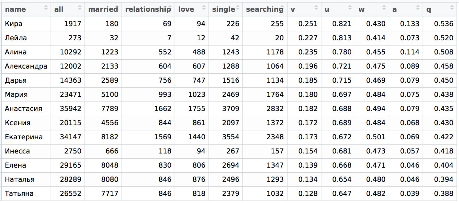 Data Science: Про любовь, имена и не только - 9