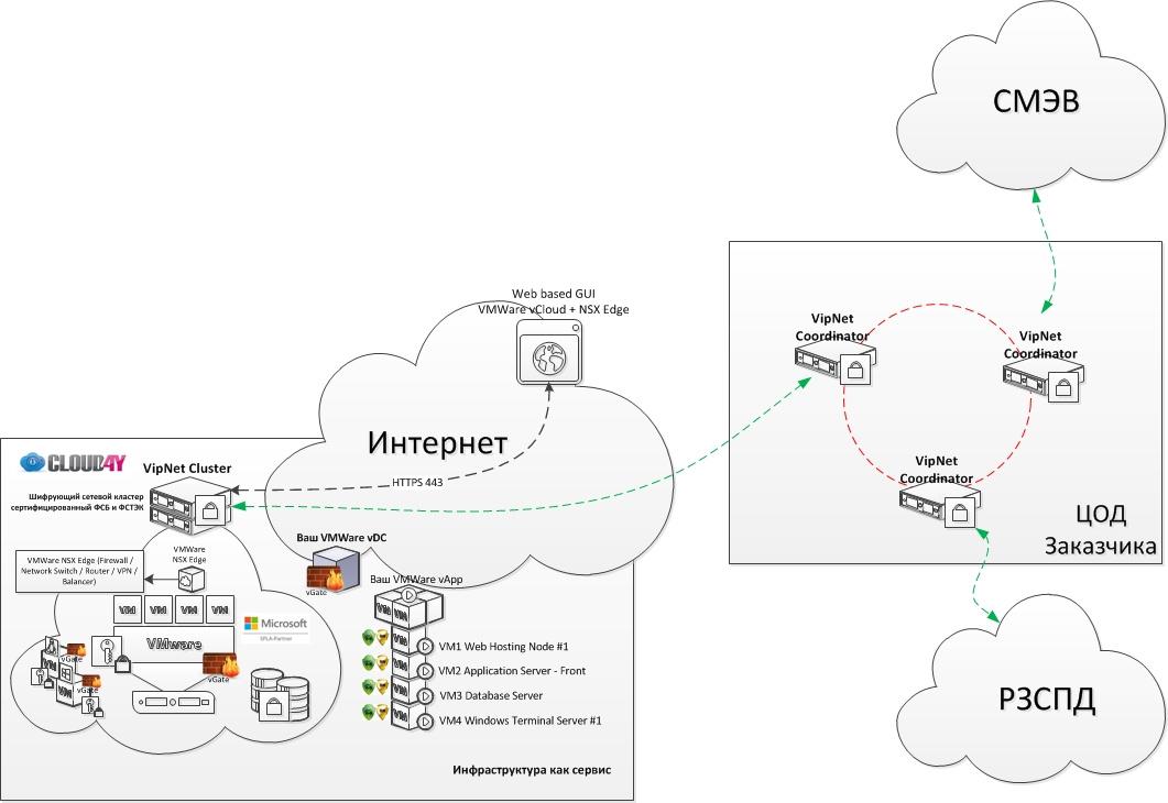 «Государство в Облаках» и один пример ГИС из нашей практики - 4