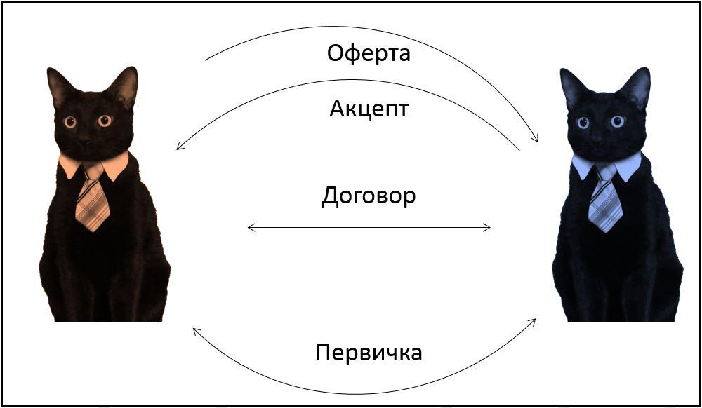 Основы договорной работы в IT: контрагенты и сотрудники - 2