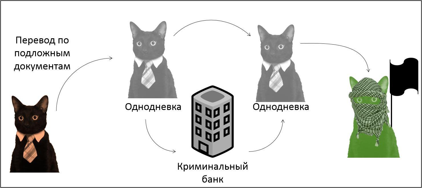 Основы договорной работы в IT: контрагенты и сотрудники - 4