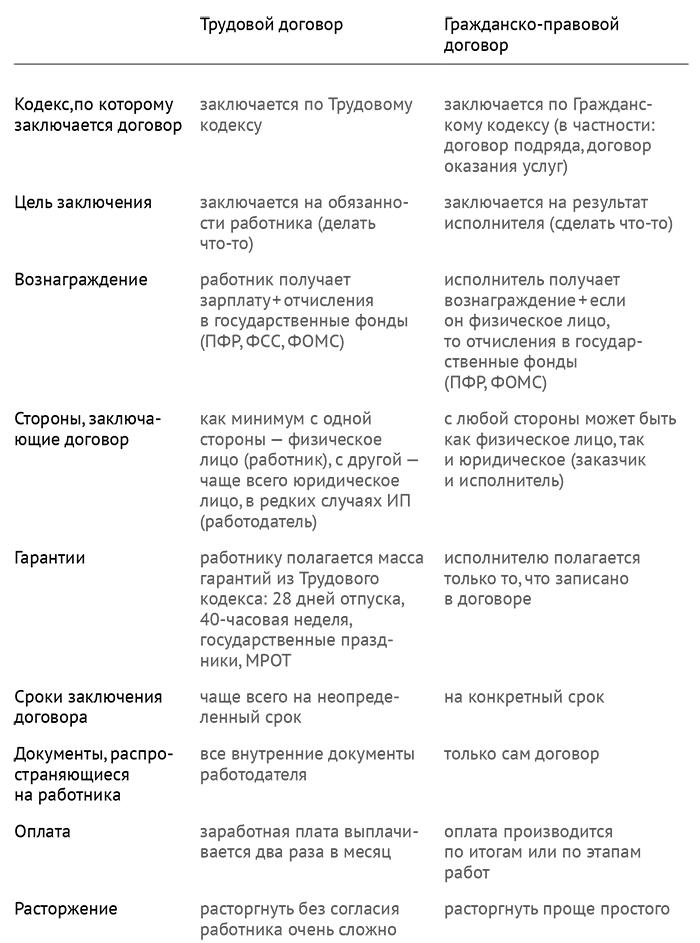 Основы договорной работы в IT: контрагенты и сотрудники - 5