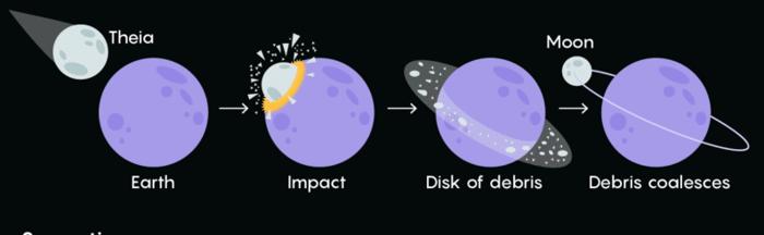 Кризис классической теории происхождения Луны - 3