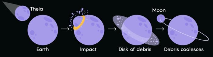 Кризис классической теории происхождения Луны - 6