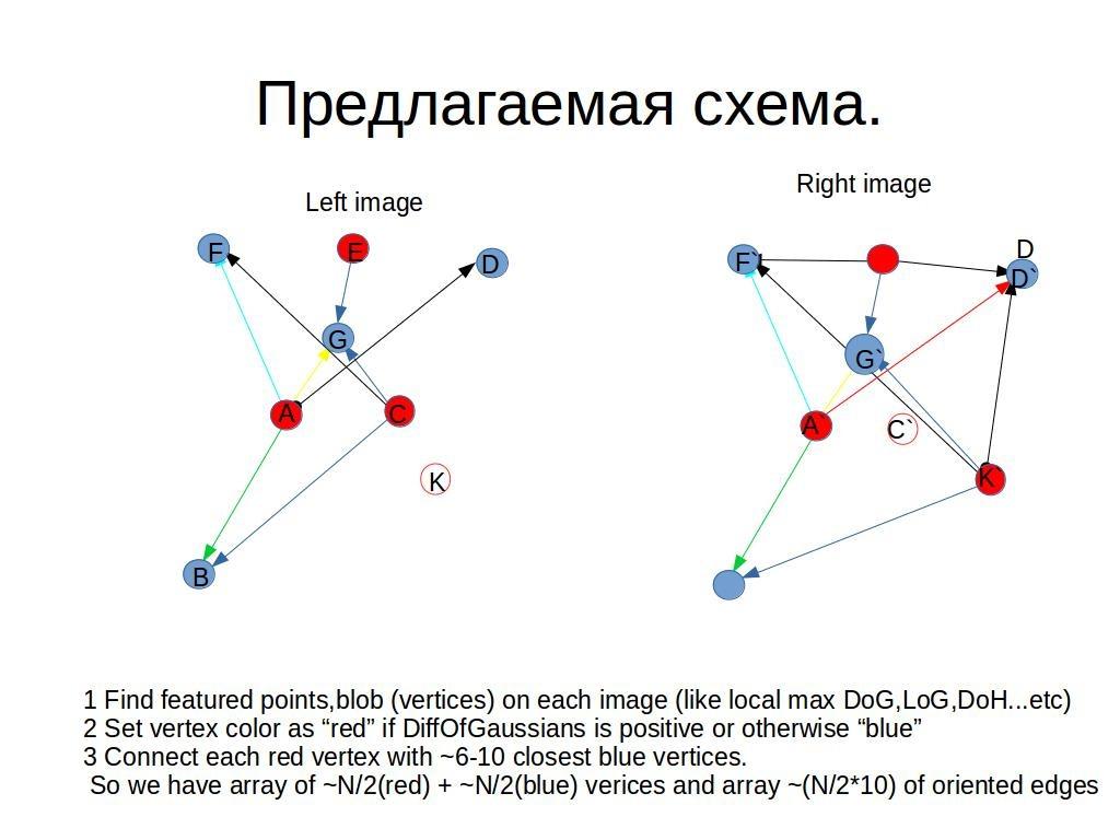 Быстрая регистрация особых точек изображений с помощью голосования биграфа - 2