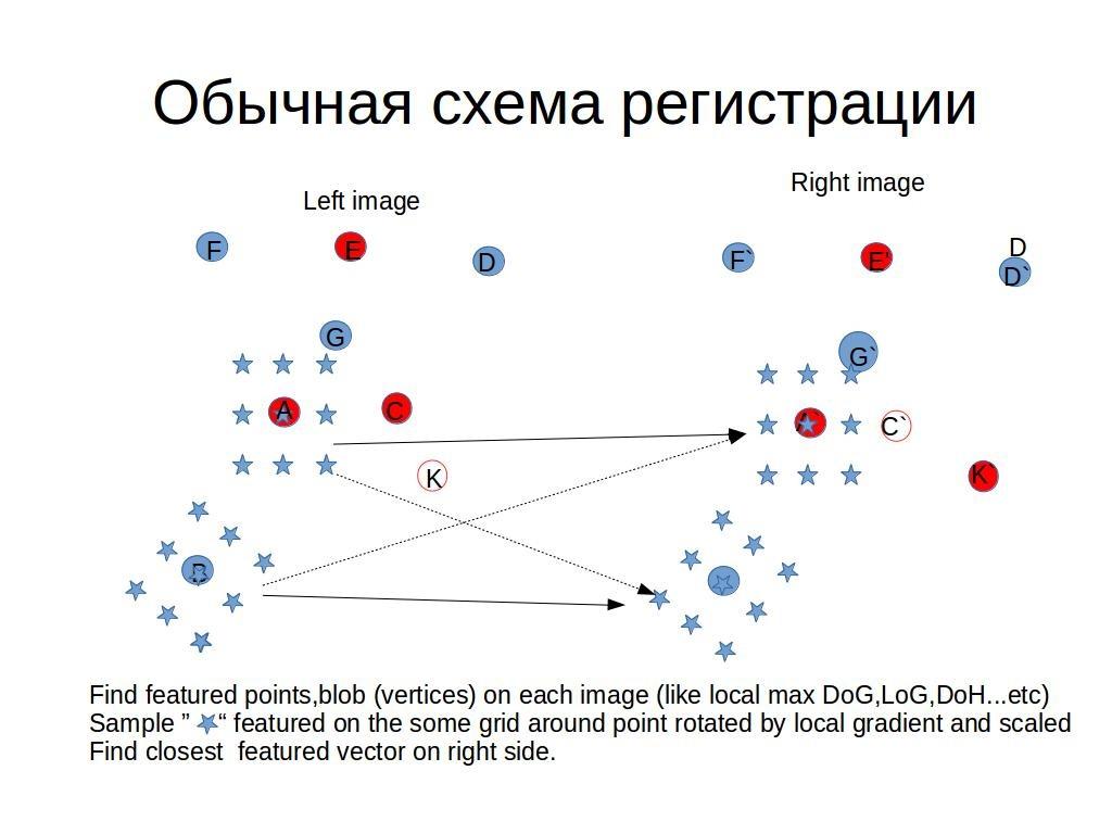 Быстрая регистрация особых точек изображений с помощью голосования биграфа - 1