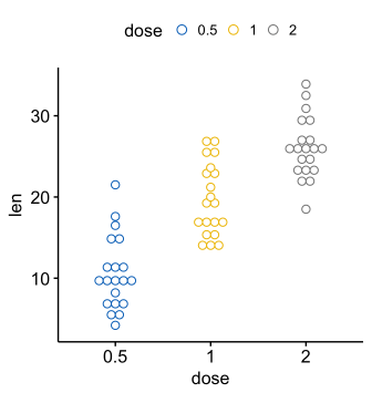 ggplot2: как легко совместить несколько графиков в одном, часть 1 - 2