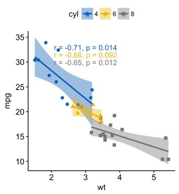 ggplot2: как легко совместить несколько графиков в одном, часть 1 - 4