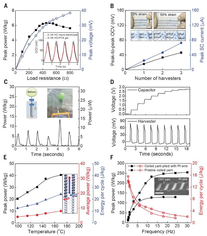 Скрученные углеродные нанотрубки выдают до 250 Вт с килограмма - 7