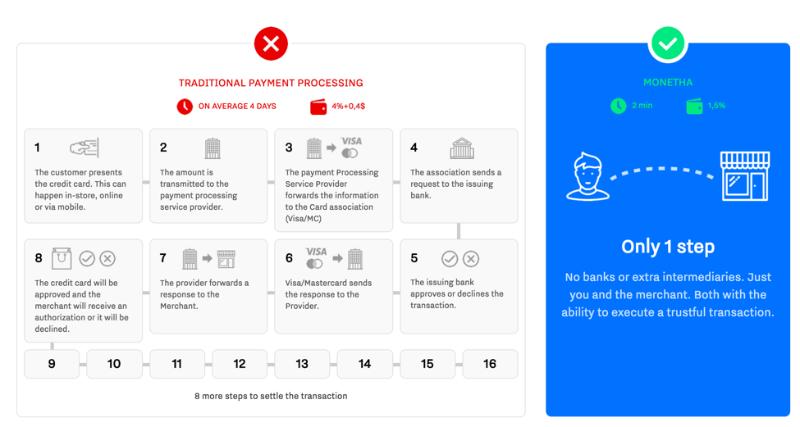 5 интересных ICO в сентябре 2017: лидогенерация, онлайн-платежи и поиск ресторанов - 4