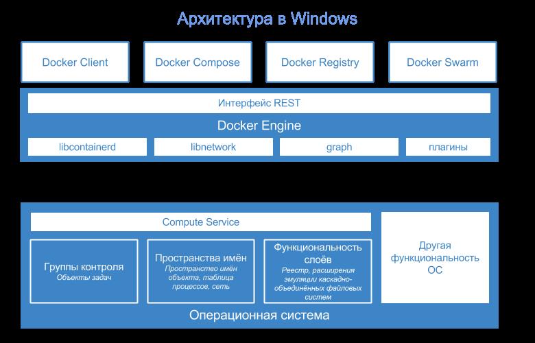 Глубокое погружение в контейнеры Windows Server и Docker — Часть 2 — Реализация контейнеров Windows Server (перевод) - 7